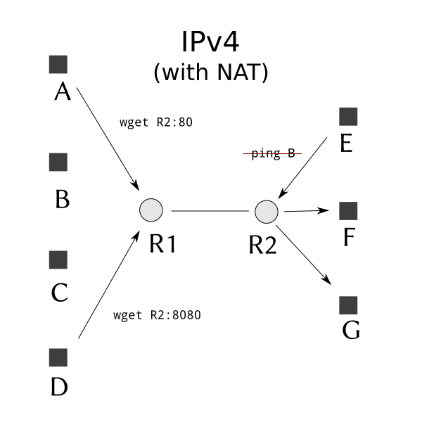 NetworksIPv4